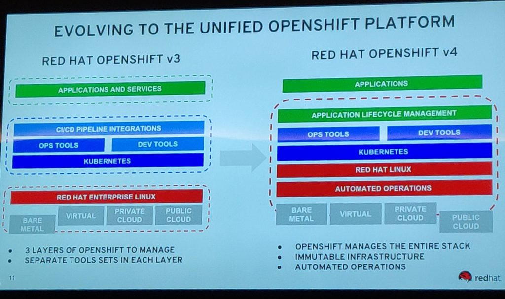 OpenShift 4 brings together new management features to make Operations easier.