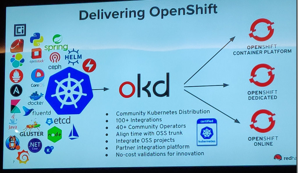 Over 100 pieces of software integrate with Kubernetes to produce OKD
